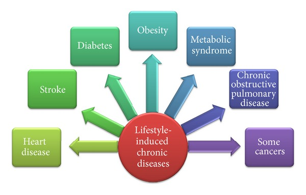 chronic-disease
